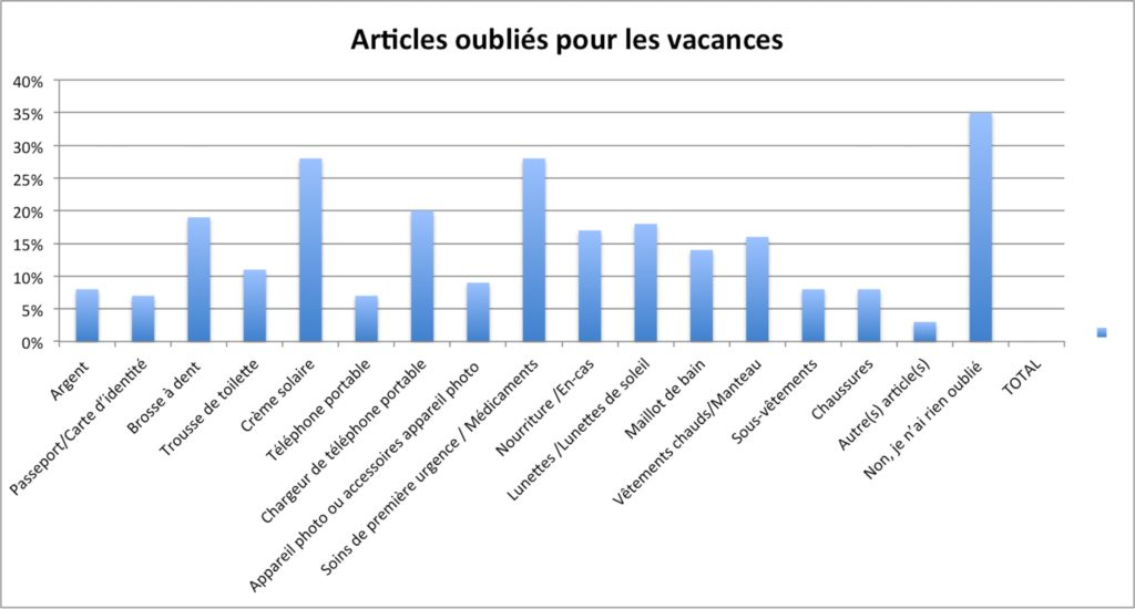 schema2-Articles oublies